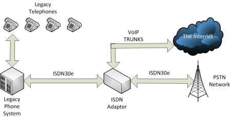 ISDN to Voip Adapter