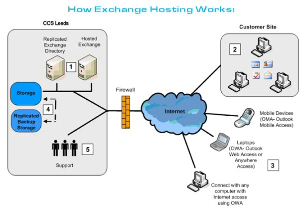 Exchange Hosting Server Dedicated Hosted Exchange